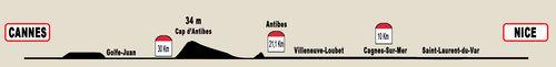 Profil de course denivele marathon alpes-maritimes nice cannes 2010