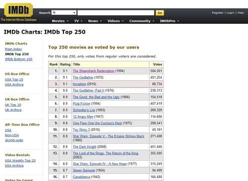 Imdb top chart