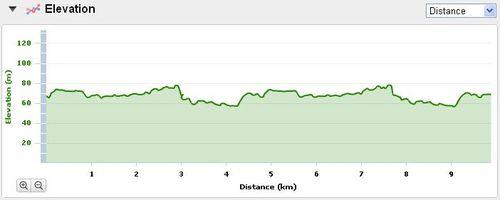 Profil de la course 10 km du 14eme